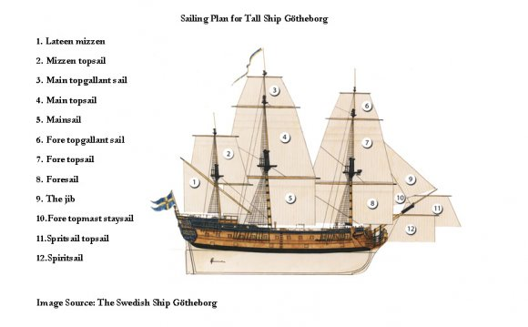 Names of sails on a ship