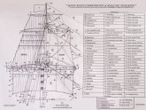 Sailing ship rigging plans